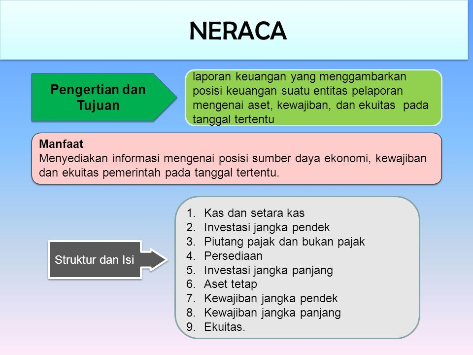 NERACA Pengertian dan Tujuan
