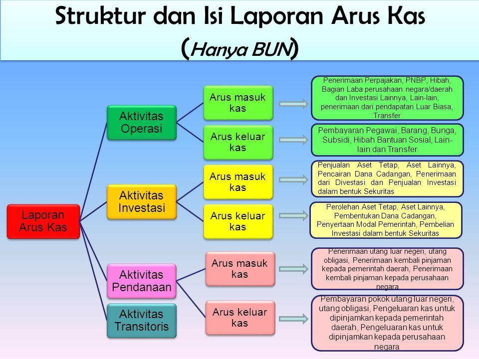 Struktur dan Isi Laporan Arus Kas (Hanya BUN)