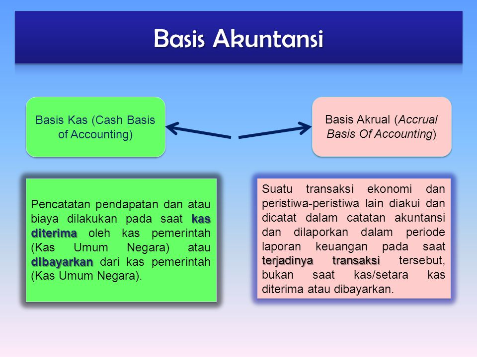 Basis Akuntansi Basis Kas (Cash Basis of Accounting)