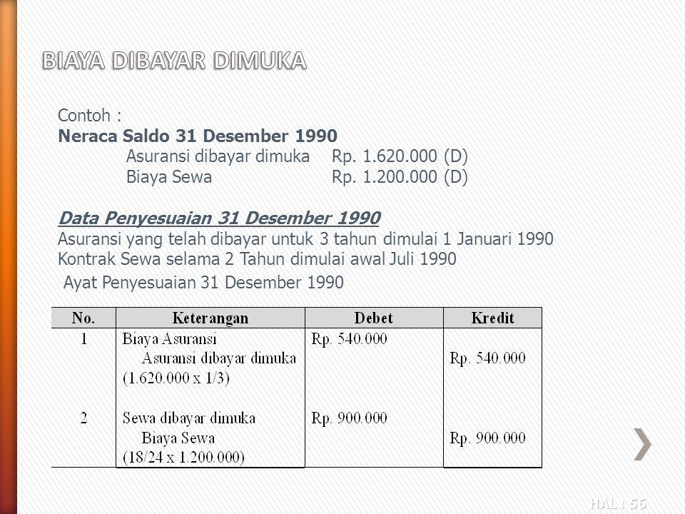 BIAYA DIBAYAR DIMUKA Contoh : Neraca Saldo 31 Desember 1990