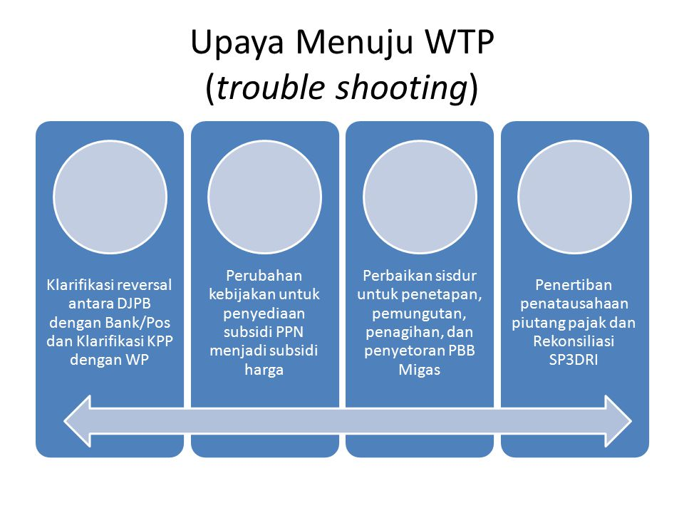 Upaya Menuju WTP (trouble shooting)