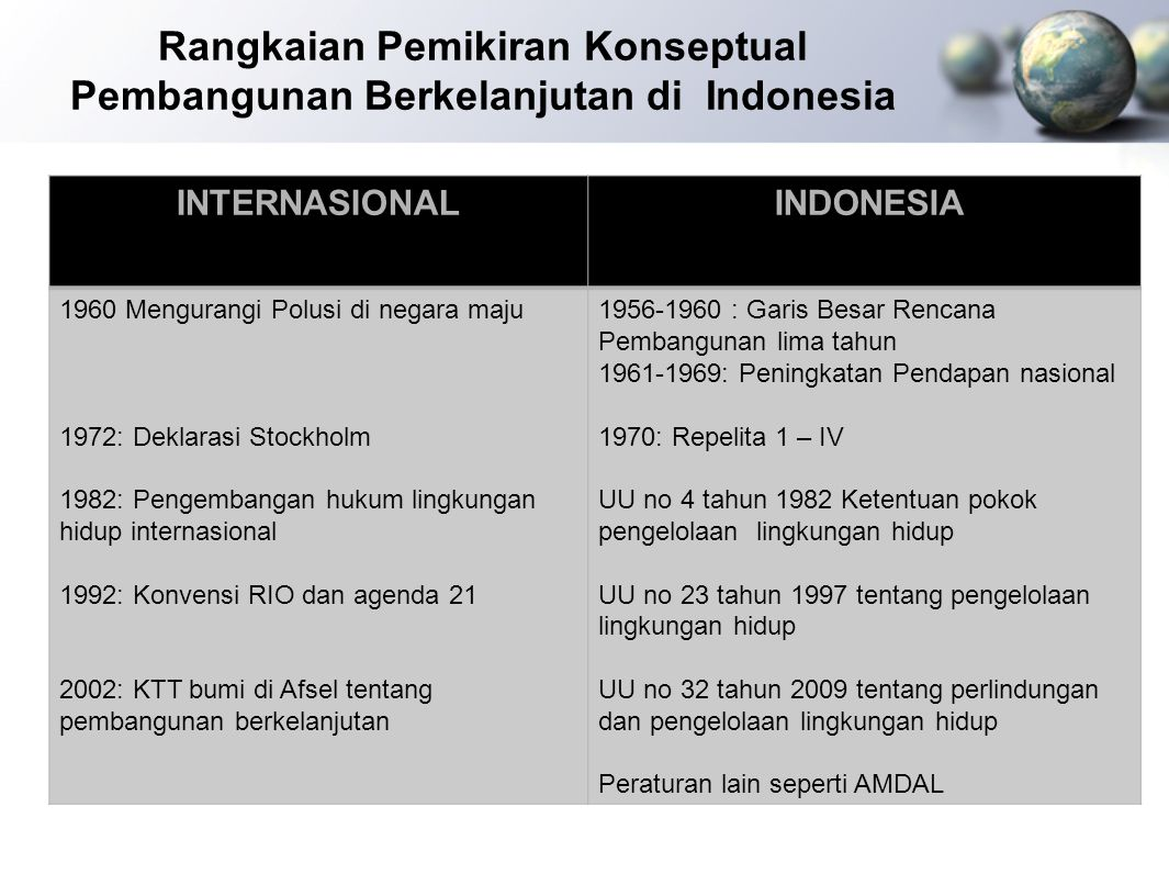 Rangkaian Pemikiran Konseptual Pembangunan Berkelanjutan di Indonesia