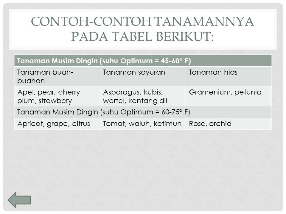 contoh-contoh tanamannya pada tabel berikut: