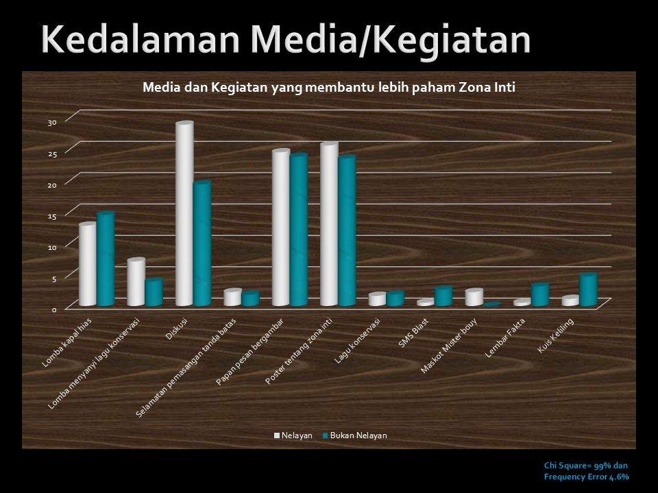 Kedalaman Media/Kegiatan