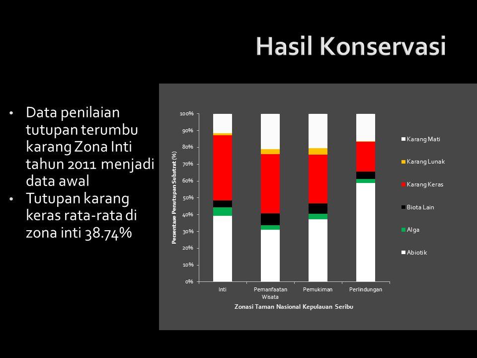 Hasil Konservasi Data penilaian tutupan terumbu karang Zona Inti tahun 2011 menjadi data awal. Tutupan karang keras rata-rata di zona inti 38.74%