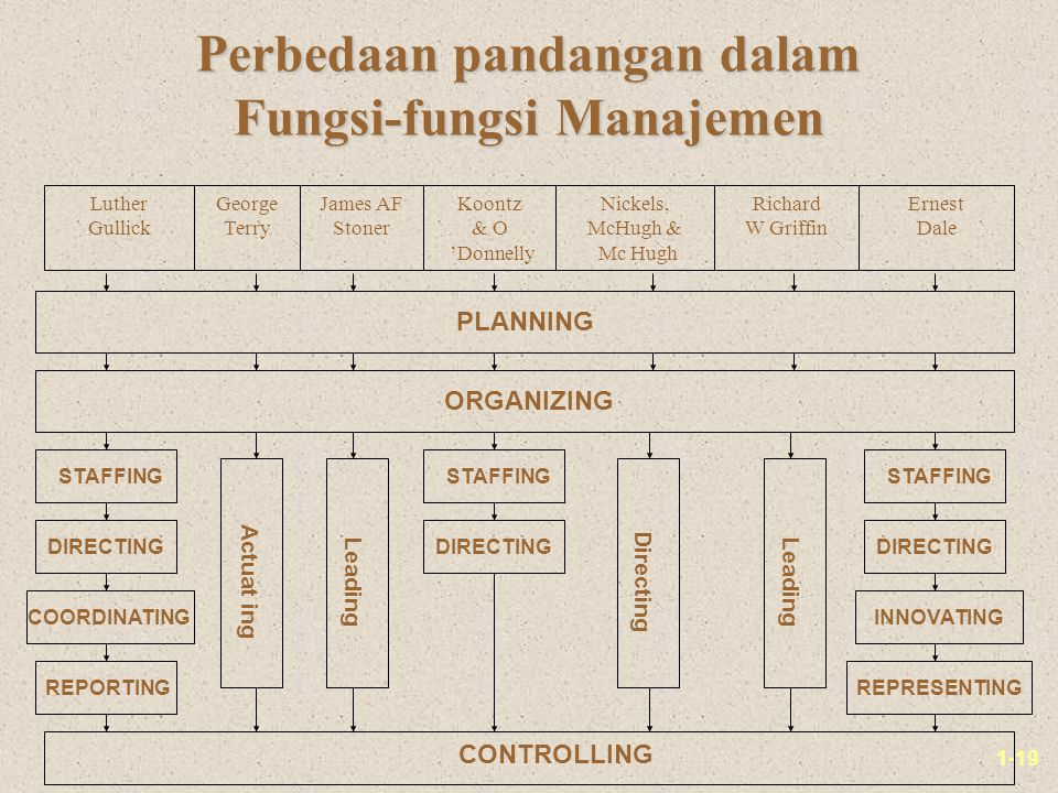 Perbedaan pandangan dalam Fungsi-fungsi Manajemen