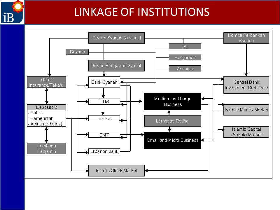 LINKAGE OF INSTITUTIONS