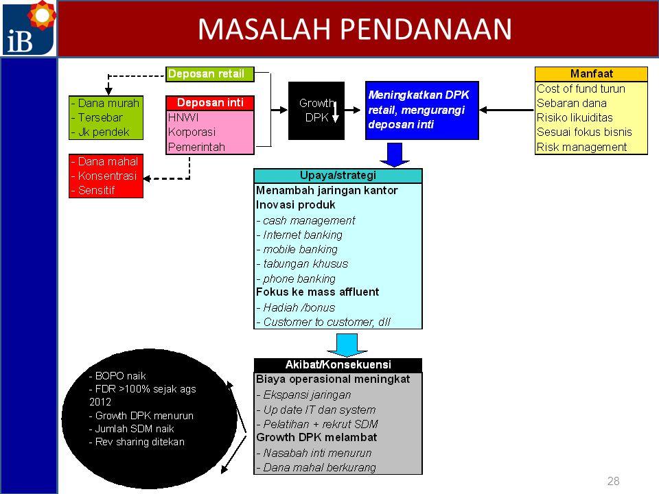 MASALAH PENDANAAN 28