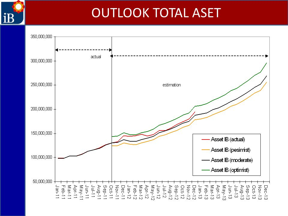 OUTLOOK TOTAL ASET