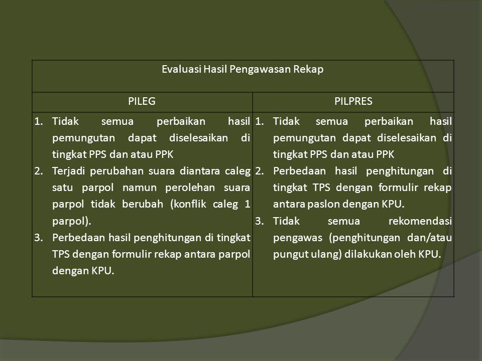 Evaluasi Hasil Pengawasan Rekap