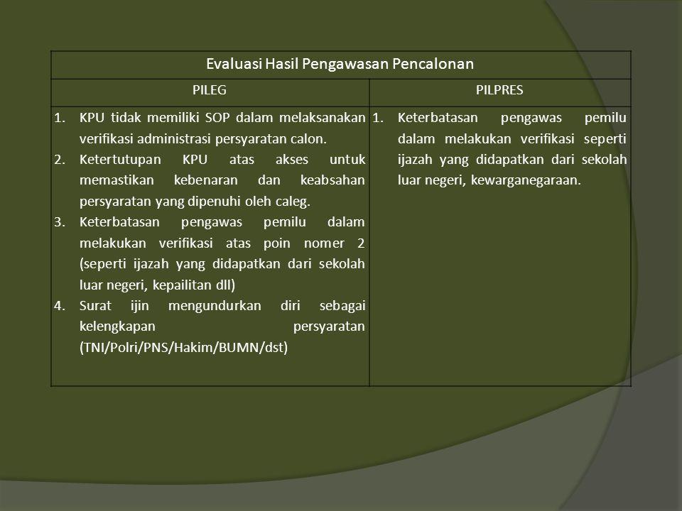 Evaluasi Hasil Pengawasan Pencalonan