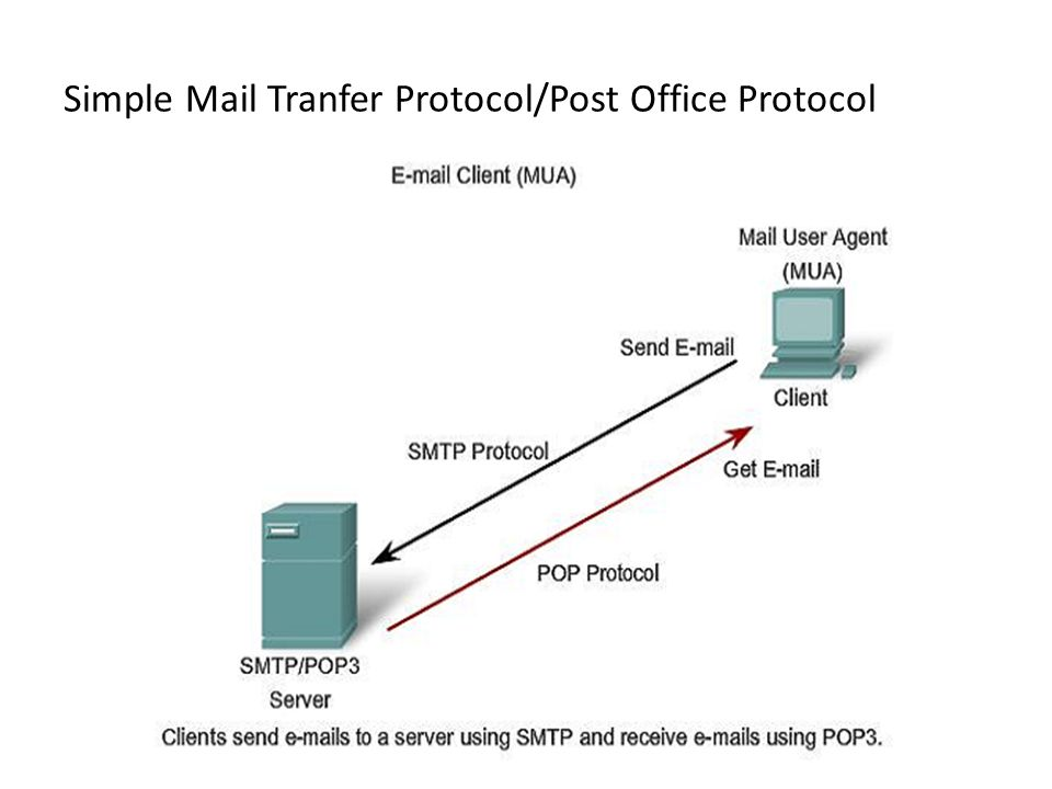 post office protocol Post office protocol is an internet protocol standard (see rfc 1939) that was developed so that individual users can connect to the mail exchanger (the mail server.