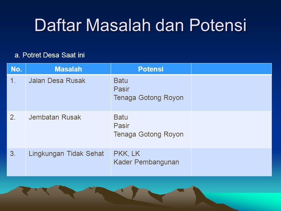 Daftar Masalah dan Potensi