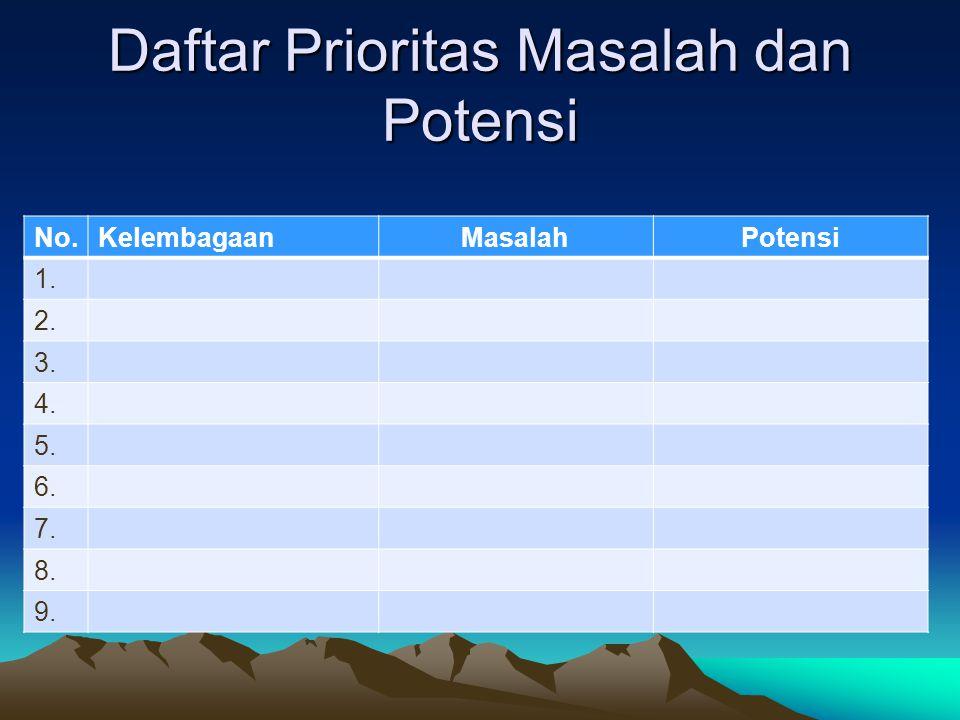 Daftar Prioritas Masalah dan Potensi