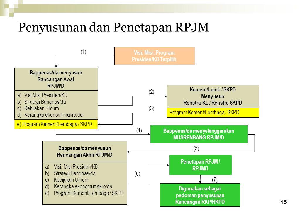 Penyusunan dan Penetapan RPJM