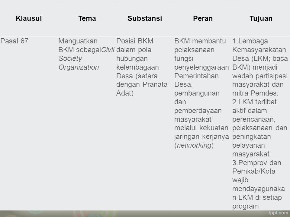 Klausul Tema. Substansi. Peran. Tujuan. Pasal 67. Menguatkan BKM sebagaiCivil Society Organization.