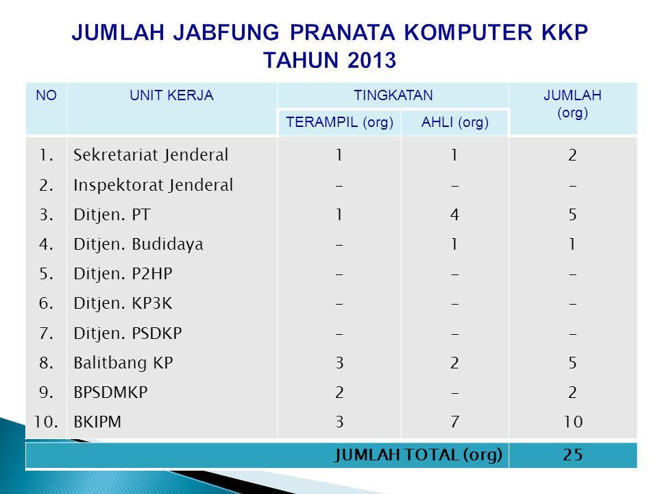 JUMLAH JABFUNG PRANATA KOMPUTER KKP TAHUN 2013