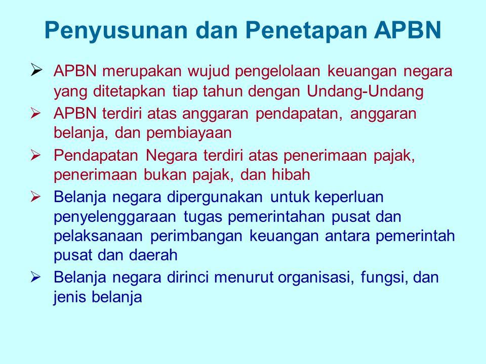 Penyusunan dan Penetapan APBN