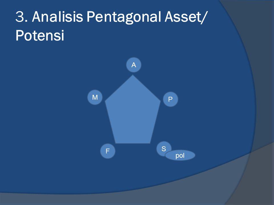 3. Analisis Pentagonal Asset/ Potensi