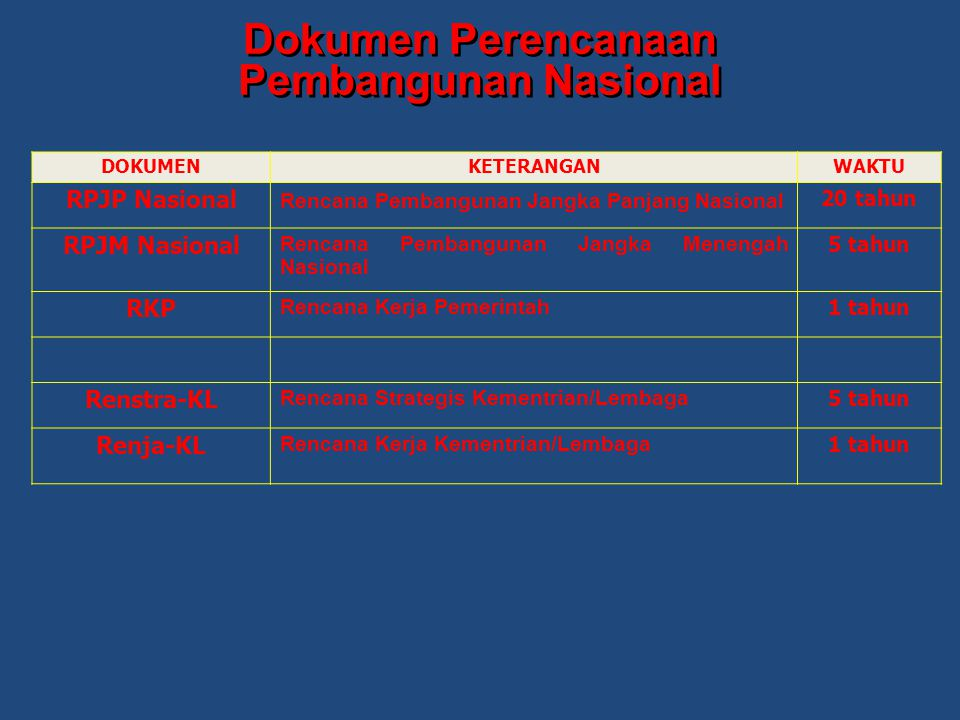 Dokumen Perencanaan Pembangunan Nasional