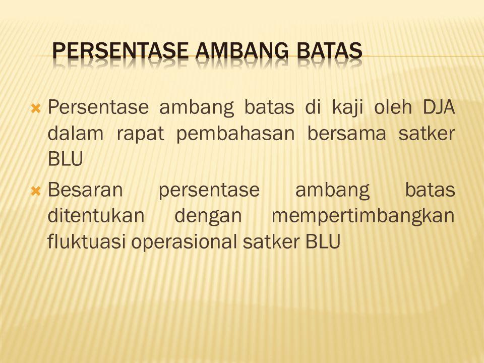 PERSENTASE AMBANG BATAS