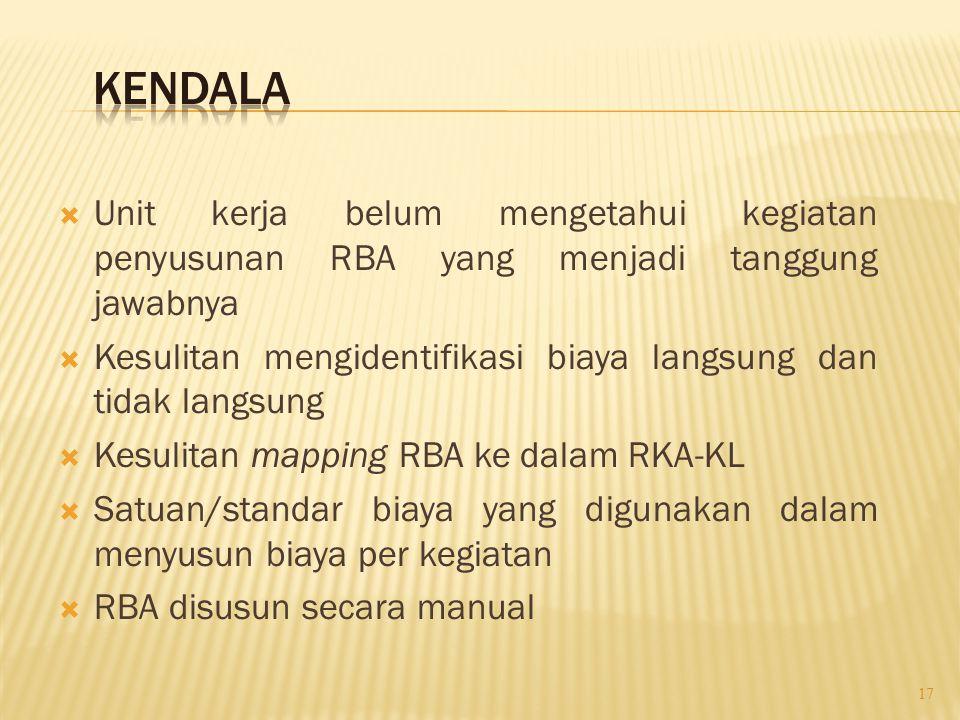 KENDALA Unit kerja belum mengetahui kegiatan penyusunan RBA yang menjadi tanggung jawabnya.