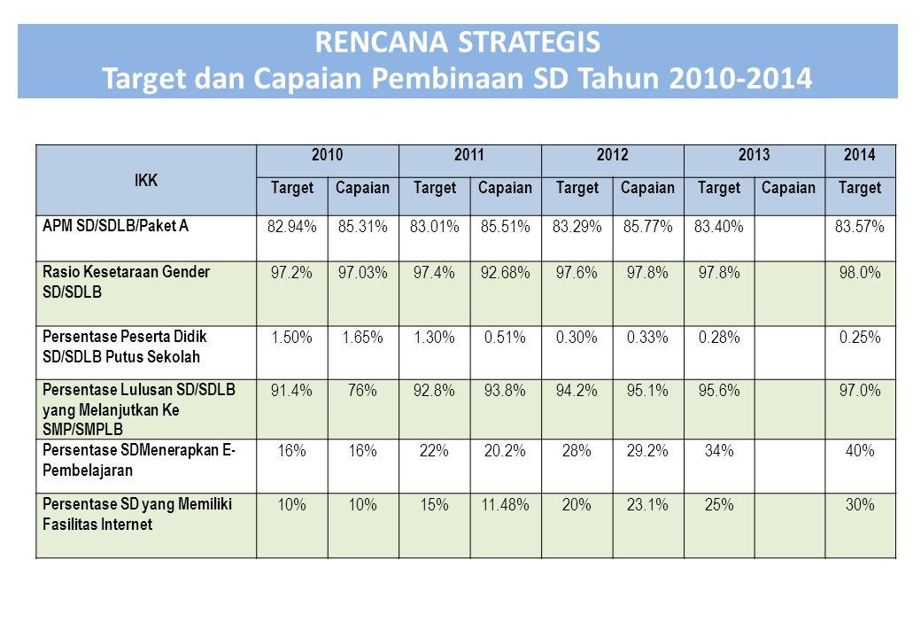 Target dan Capaian Pembinaan SD Tahun 2010-2014