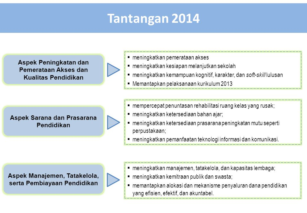 Tantangan 2014 TANTANGAN 2014 meningkatkan pemerataan akses