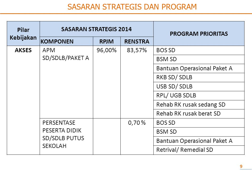 SASARAN STRATEGIS DAN PROGRAM