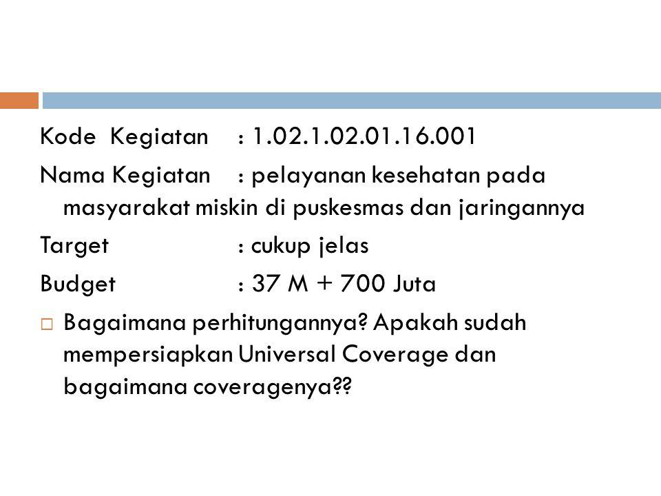 Kode Kegiatan : 1.02.1.02.01.16.001 Nama Kegiatan : pelayanan kesehatan pada masyarakat miskin di puskesmas dan jaringannya.