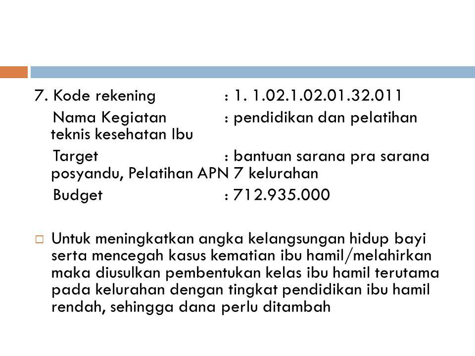 7. Kode rekening : 1. 1.02.1.02.01.32.011 Nama Kegiatan : pendidikan dan pelatihan teknis kesehatan Ibu.