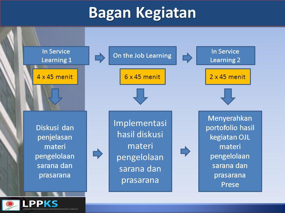 Bagan Kegiatan In Service. Learning 1. On the Job Learning. In Service Learning 2. 4 x 45 menit.