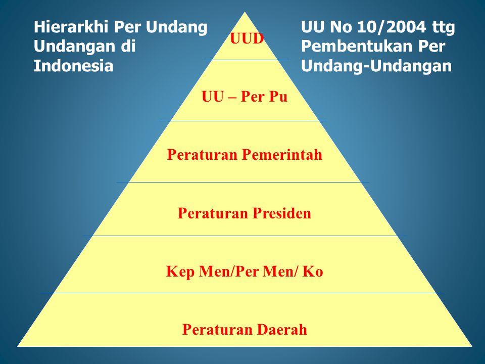 Hierarkhi Per Undang Undangan di Indonesia