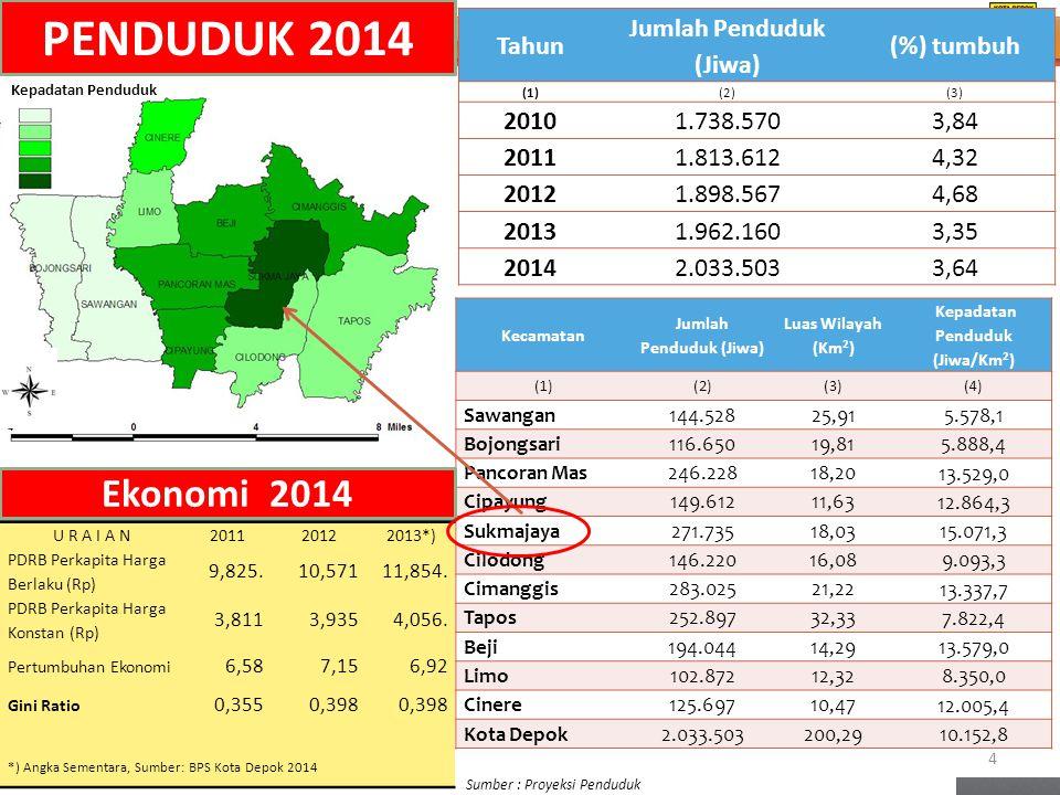 PENDUDUK 2014 Ekonomi 2014 Tahun Jumlah Penduduk (Jiwa) (%) tumbuh