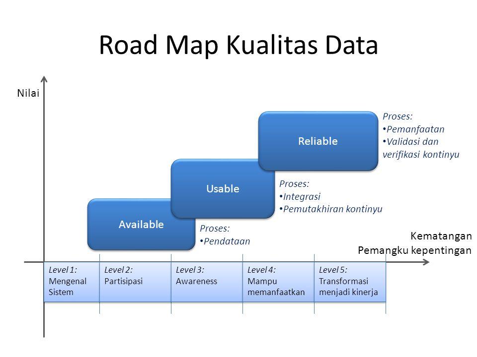 Road Map Kualitas Data Nilai Reliable Usable Available Kematangan