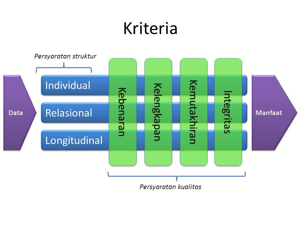 Kriteria Kemutakhiran Kelengkapan Kebenaran Integritas Individual