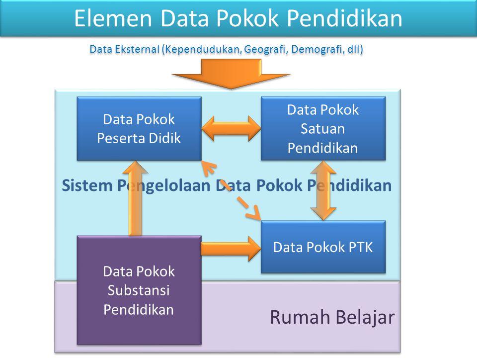 Elemen Data Pokok Pendidikan
