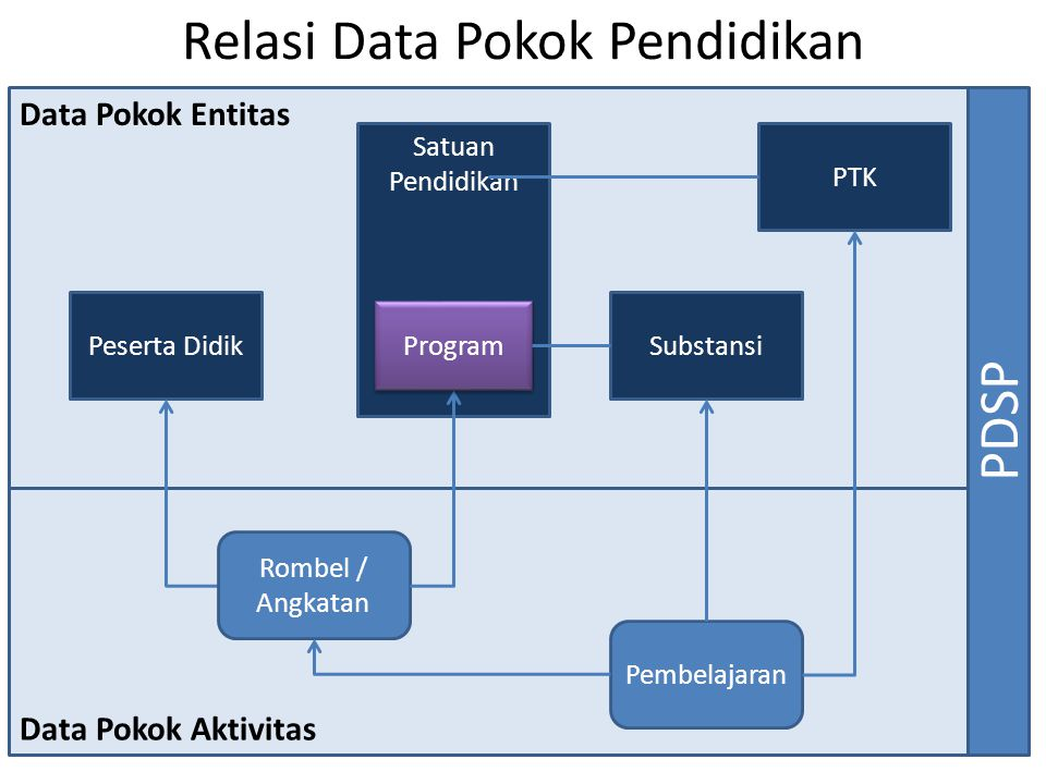 Relasi Data Pokok Pendidikan