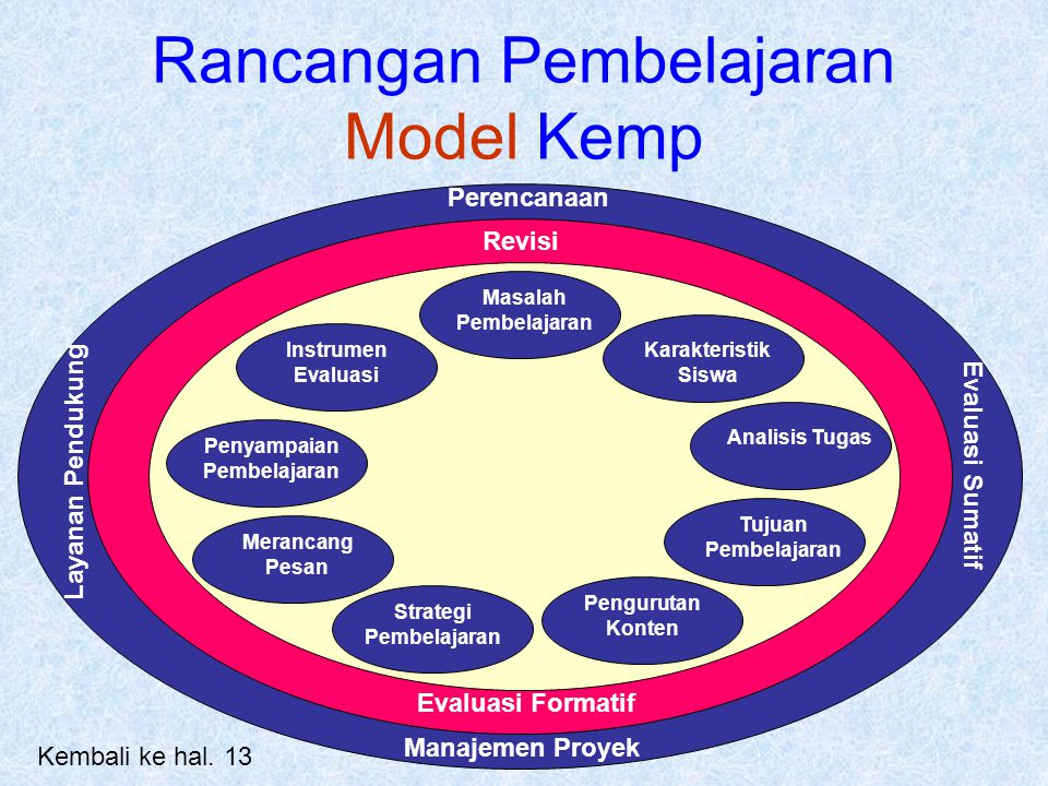 Rancangan Pembelajaran Model Kemp