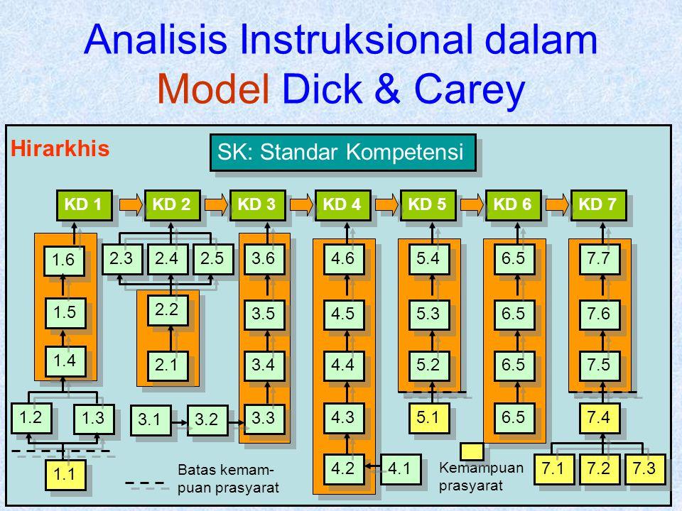 Analisis Instruksional dalam Model Dick & Carey