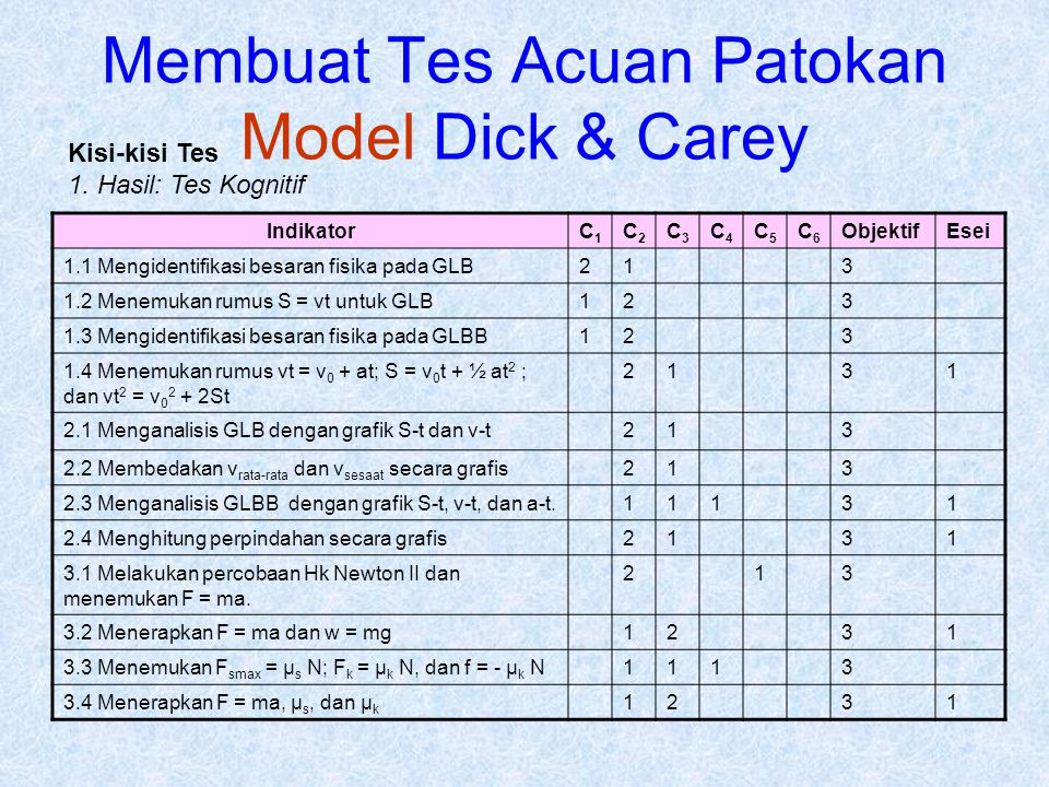 Membuat Tes Acuan Patokan Model Dick & Carey