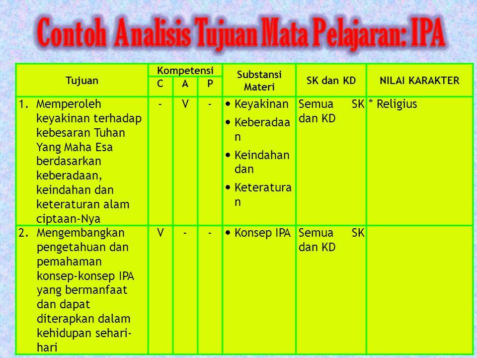Contoh Analisis Tujuan Mata Pelajaran: IPA