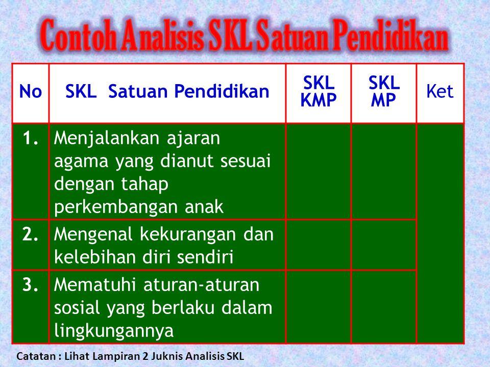 Contoh Analisis SKL Satuan Pendidikan