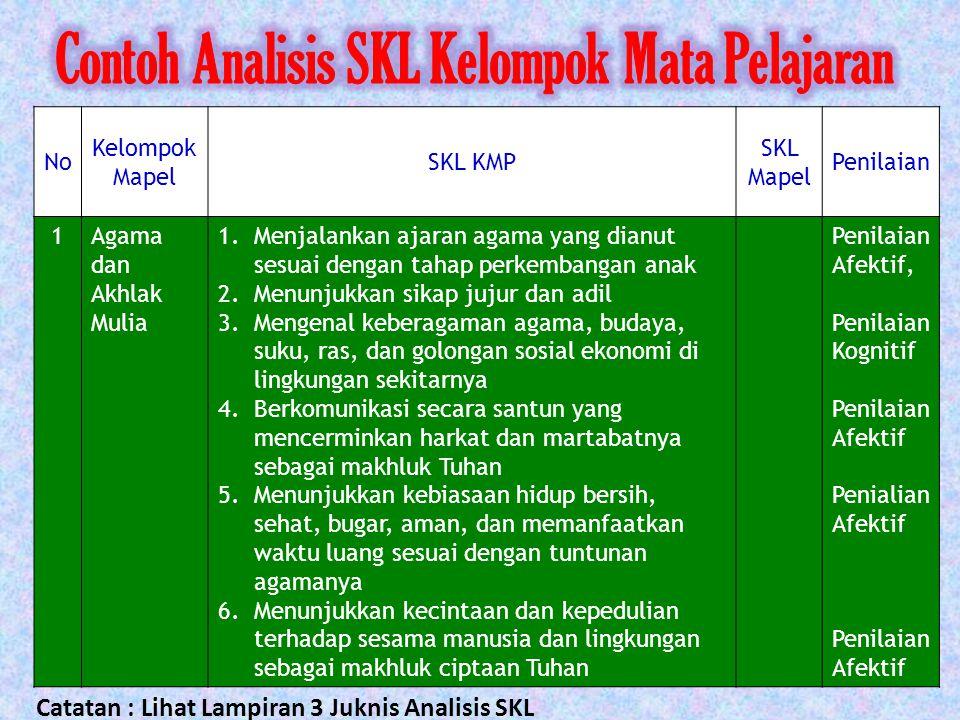 Contoh Analisis SKL Kelompok Mata Pelajaran