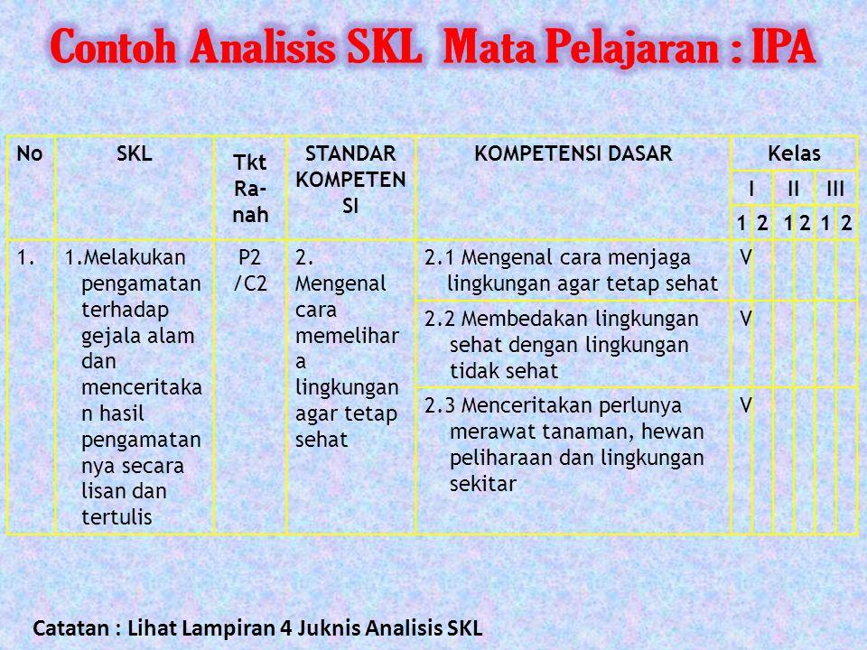 Contoh Analisis SKL Mata Pelajaran : IPA