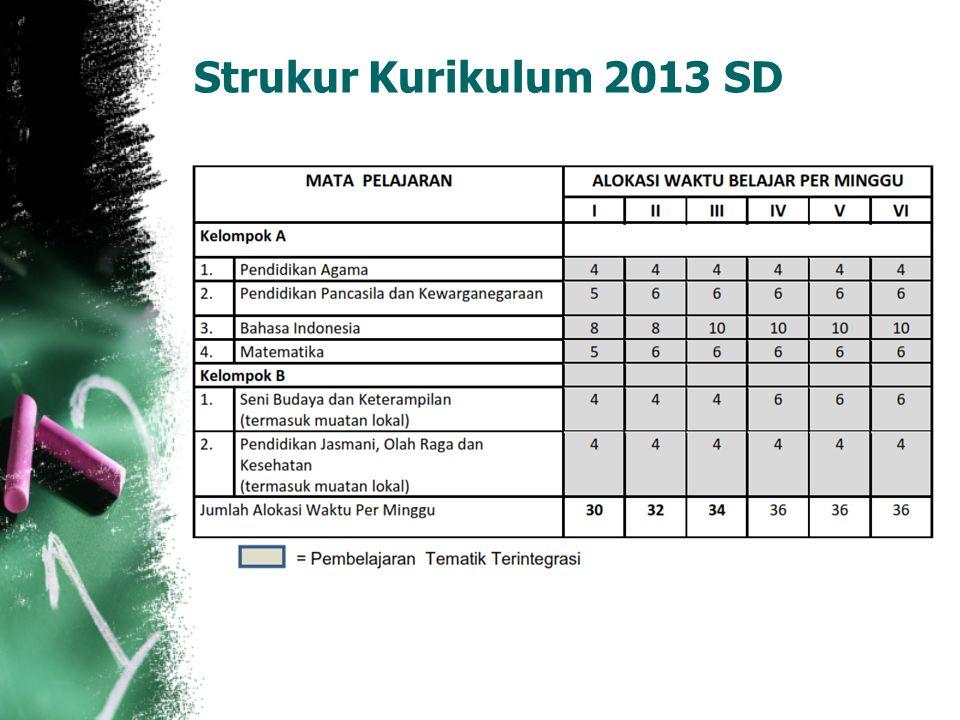 Strukur Kurikulum 2013 SD