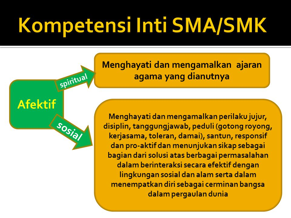 Kompetensi Inti SMA/SMK