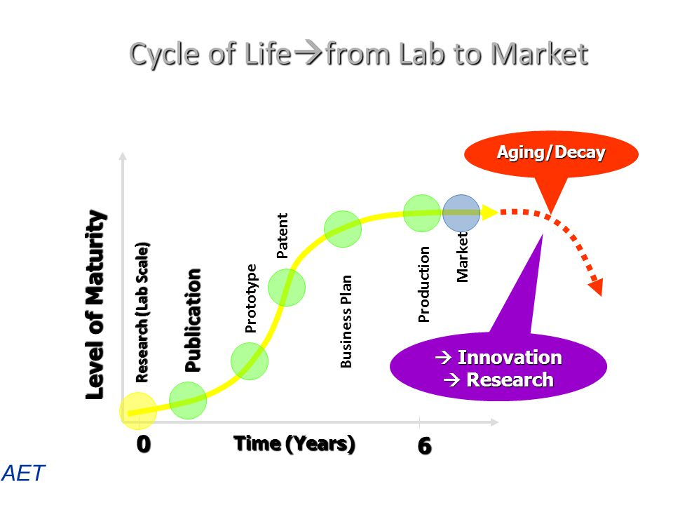 Cycle of Lifefrom Lab to Market