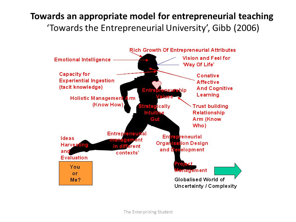 Towards an appropriate model for entrepreneurial teaching