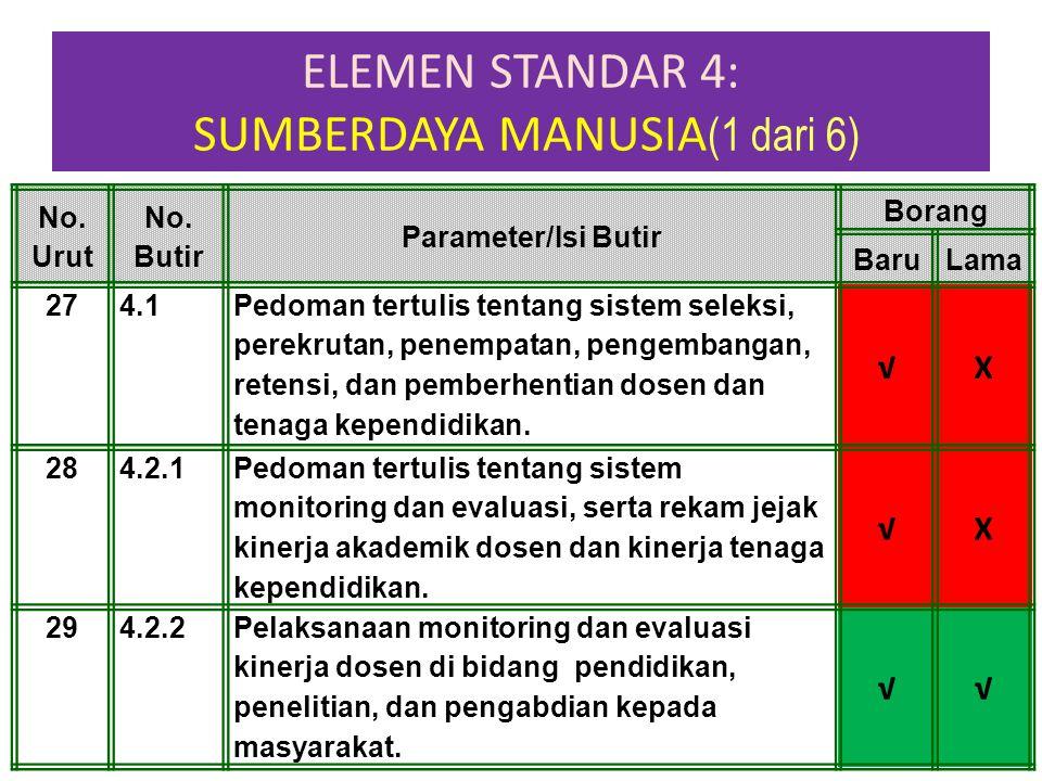 ELEMEN STANDAR 4: SUMBERDAYA MANUSIA(1 dari 6)